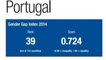 Portugal_gender gap 2014