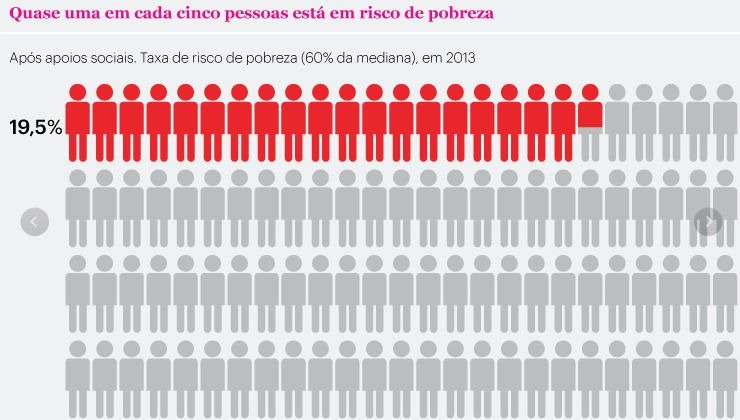 Pobreza Portugal